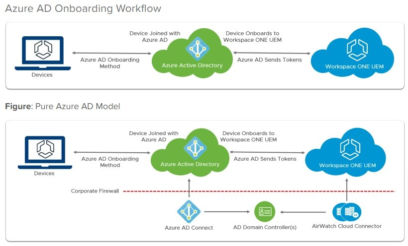 Integrar Azure AD con WorkSpace One UEM