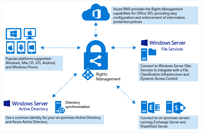 Azure Rights Management en Office 365 Azure Information Protection
