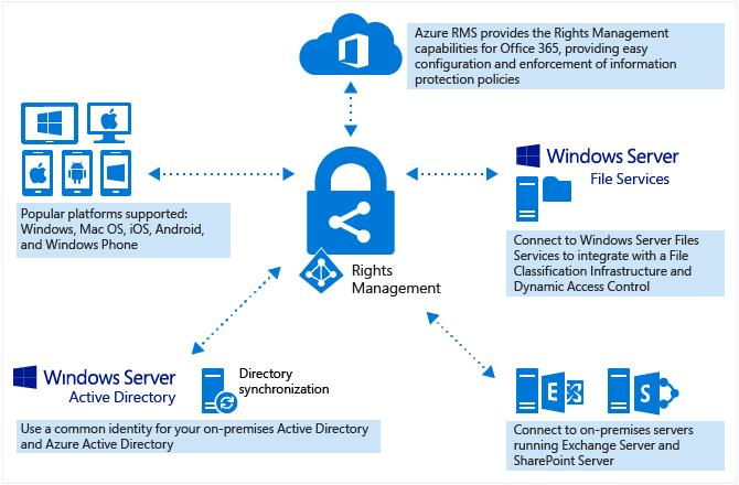 Azure Rights Management en Office 365 Azure Information Protection