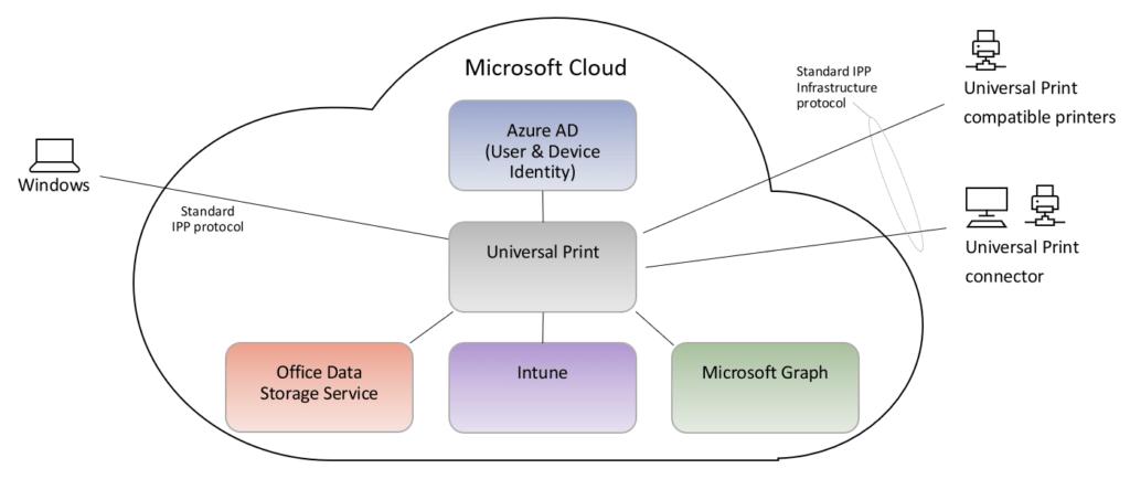 Configuracion de Universal Print en Azure